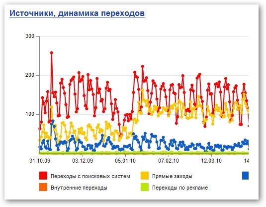 Yandex Metrica'yı farklı kılan özellikler